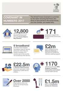 Infographic showing the Covenant success in numbers for 2017