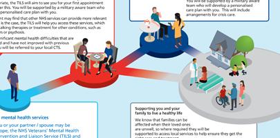 Image shows part of NHS Mental Health Care leaflet