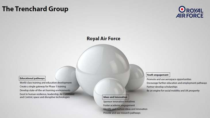 The Trenchard Group RAF Inspire poster