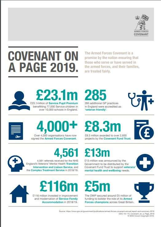 Infographic entitled 'Covenant on a page 2019' giving top level figures on what the Covenant has achieved during 2019.