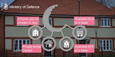 Future Accommodation Model